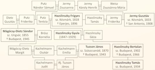 Jermy Gusztáv családi kapcsolatai Hazslinszky Frigyessel, a család botanikus tagjainak kiemelésével.